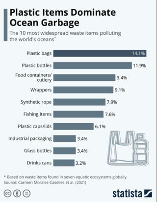 center for coastal studies converts coastal pollution and marine debris
